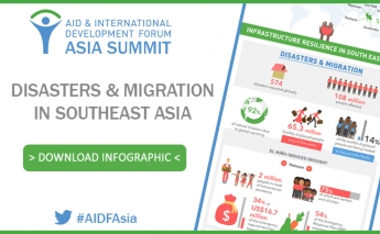 [Infographic] Disasters and Migration in Southeast Asia